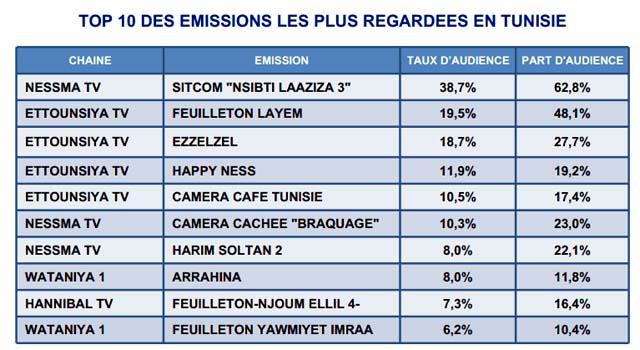 Il faut souligner que ces résultats sont fournis par Audimat.tn pour ...