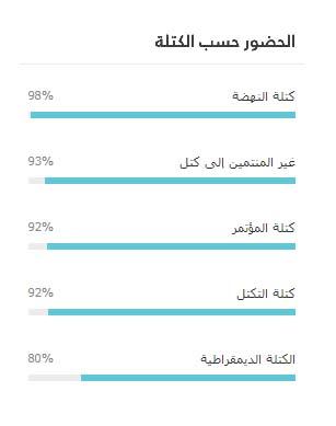 tunisie-anc-tauxdeparticipation-constitution