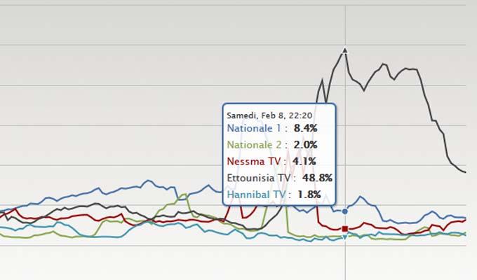 media-TV-Tunisie-08022014