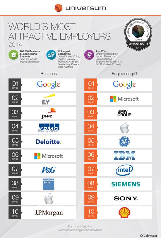 monde_top10-entreprise-etudiants-classement